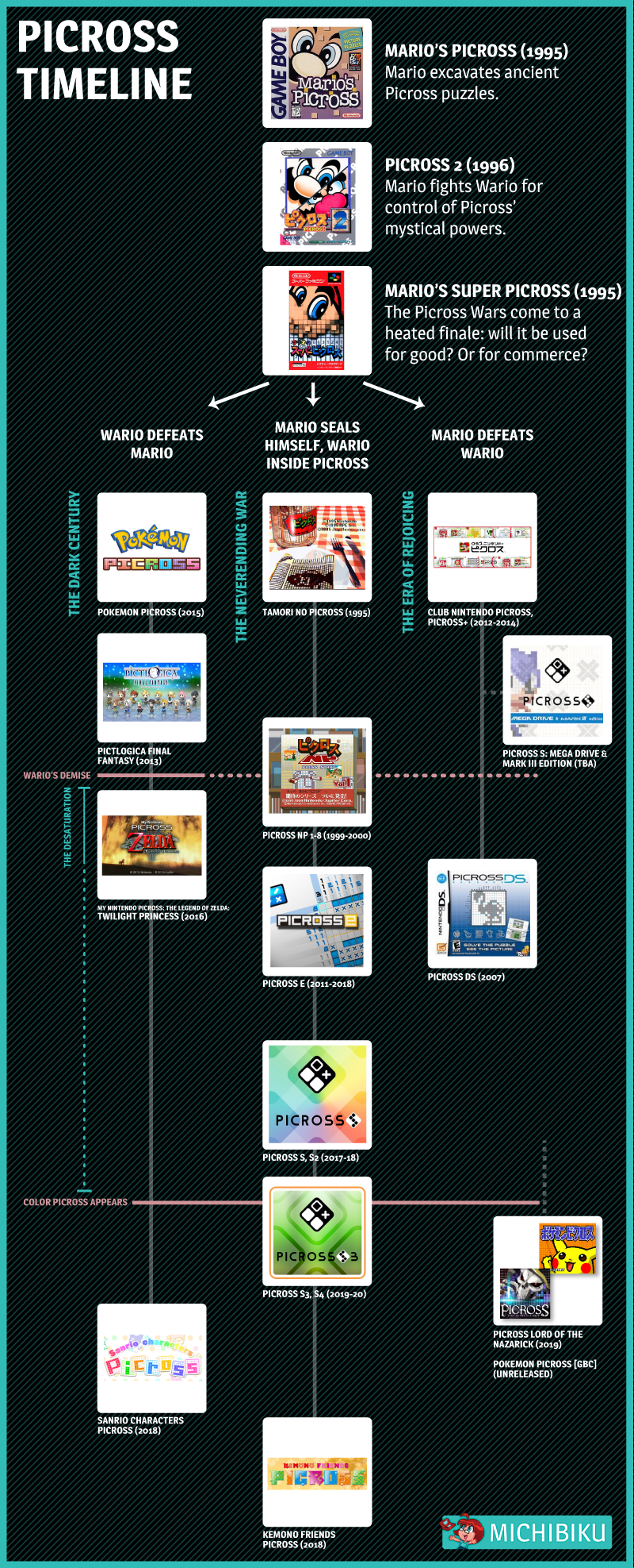 Picross Timeline